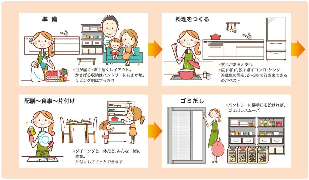 準備。・目が届く・声も届くレイアウト。かさばる収納はパントリーにおまかせ。リビング側はすっきり。料理をつくる。・支えがあると安心・広すぎず。狭すぎずコンロ・シンク・冷蔵庫の間を、2~3歩で行き来できるのがベスト。配膳~食事~片付け。・ダイニングと一体だと、みんな一緒に作業。片付けもささっとできます。ゴミ出し。・パントリーに勝手口を設ければ、ゴミ出しスムーズ